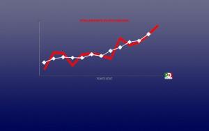 """""""Effetto #Jobsact: in un anno +325mila posti di lavoro"""""""